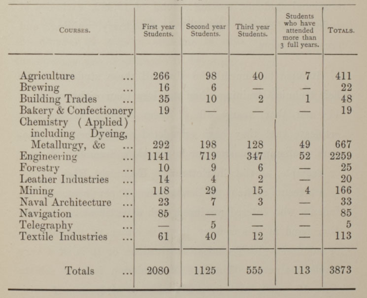 Table of students in technical courses in England