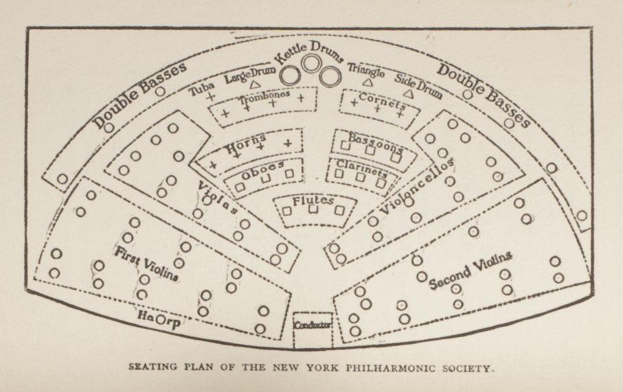 Seating plan of New York Philharmonic Society