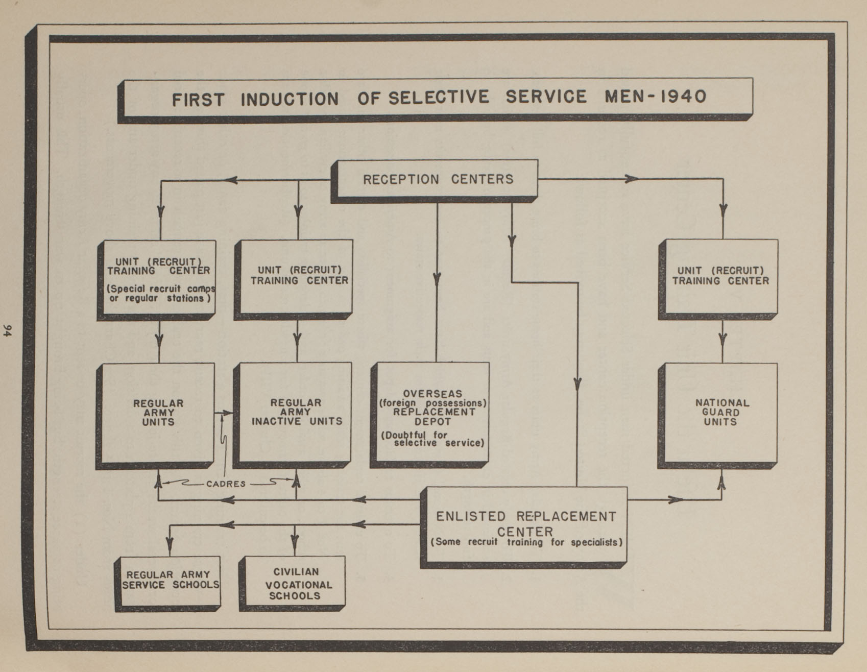 Flow chart of first induction of selective service men - 1940