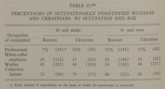 """Percentages of occupationally dissatisfied Russians and Ukranians"""