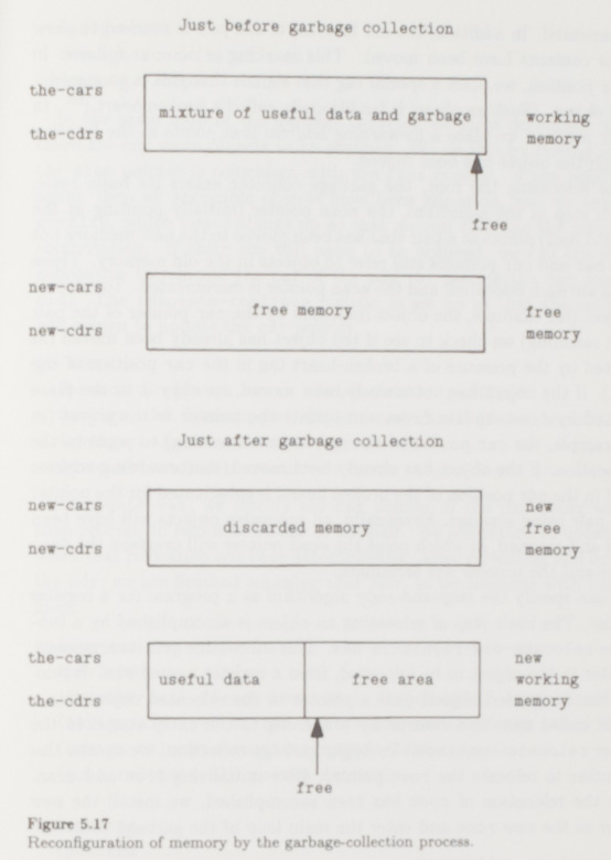 Garbage-collection process