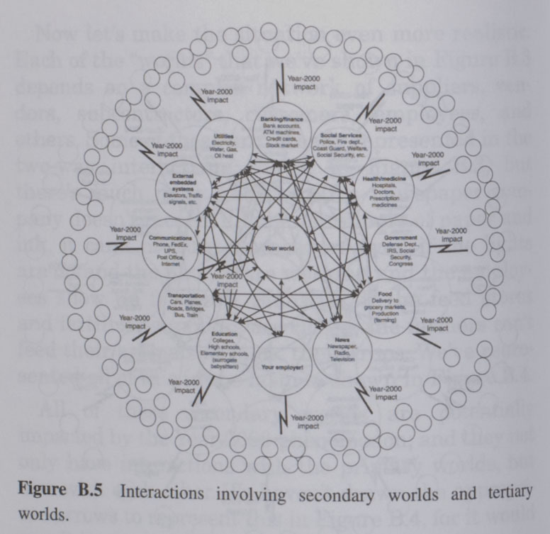 """Interactions involving secondary worlds and tertiary worlds"""