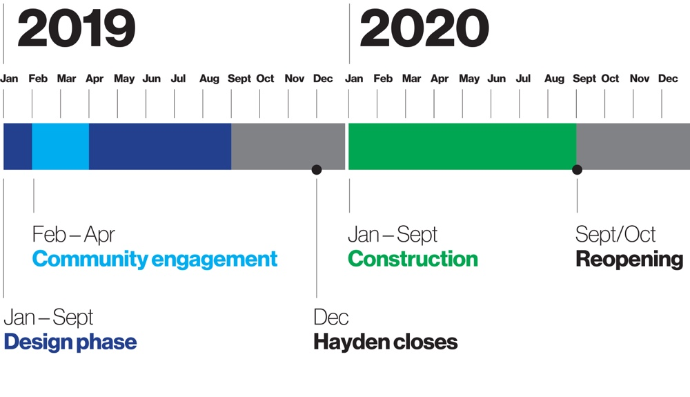 Tentative timeline: Jan-Sept 2019: Design phase; Feb-Apr 2019: Community engagement; Dec 2019: Hayden closes; Jan-Sept 2020: Construction; Sept/Oct 2020: Reopening