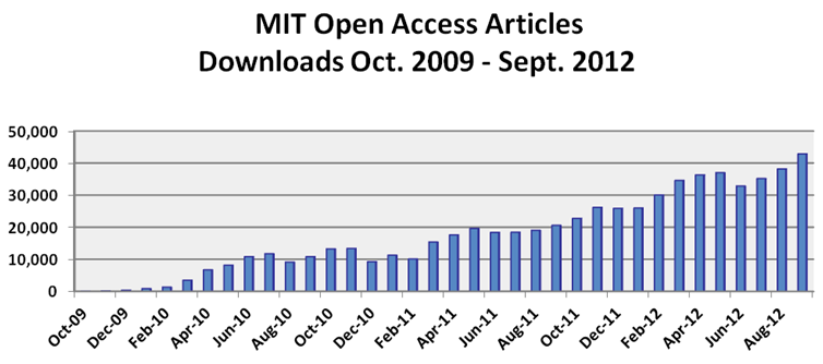 OA articles downloaded through September 2012