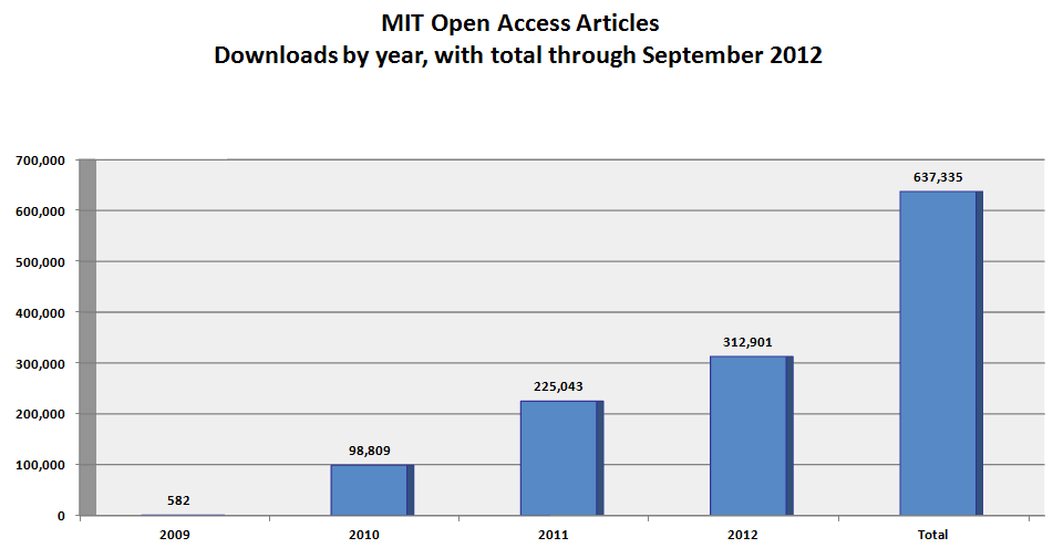 Open Access article downloads by year