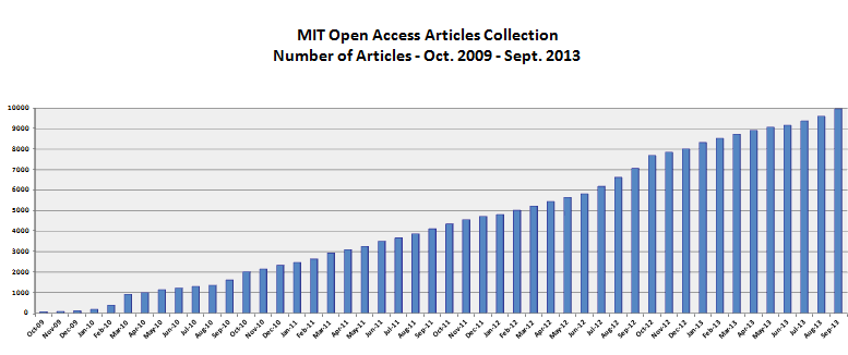 oa articles items per month through september 2013