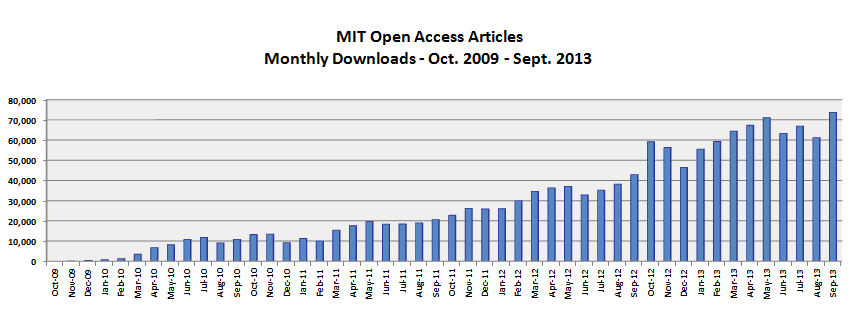 oa downloads by month through sept. 2013