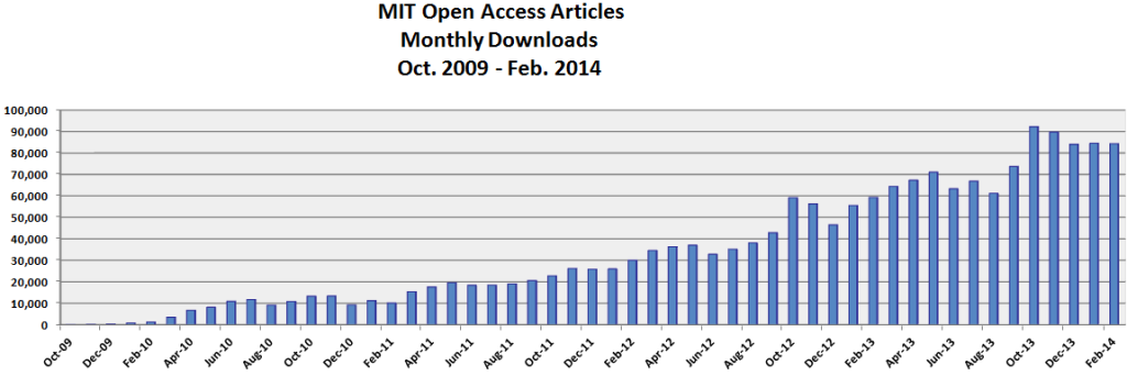 oa articles dowload by month through feb 2014