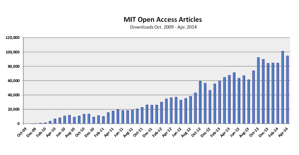 oa downloads by month through april 2014