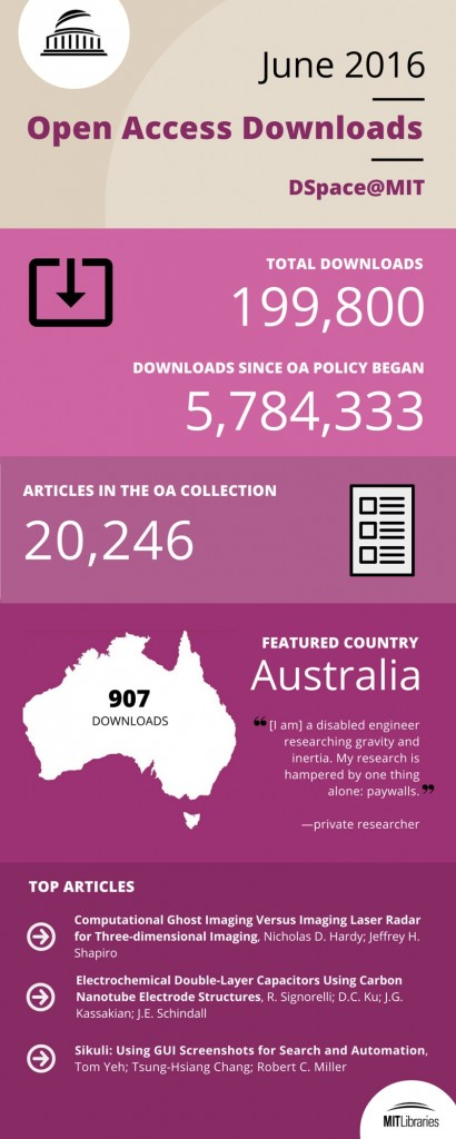 June OA inforgraphic
