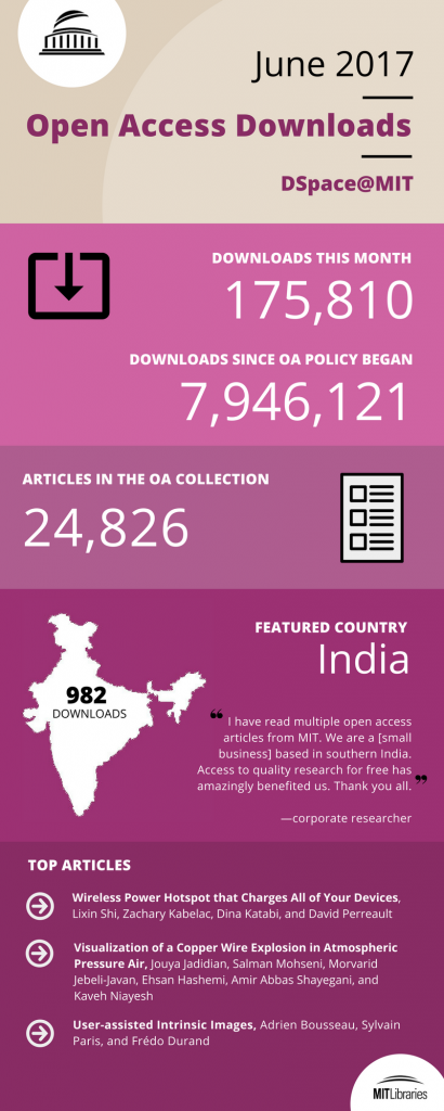 June '17 OA infographic
